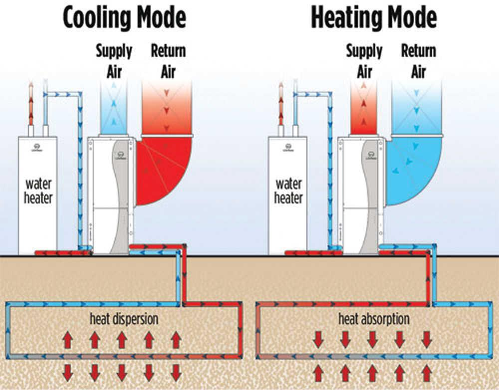 Geothermal Cooling & Heating Modes