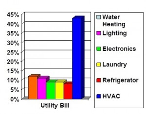 HVAC-graph-cair-heating-cooling-louisville
