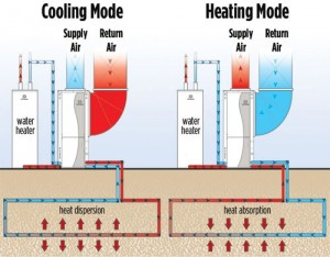 geothermal-systems-louisville-cair-heating-air